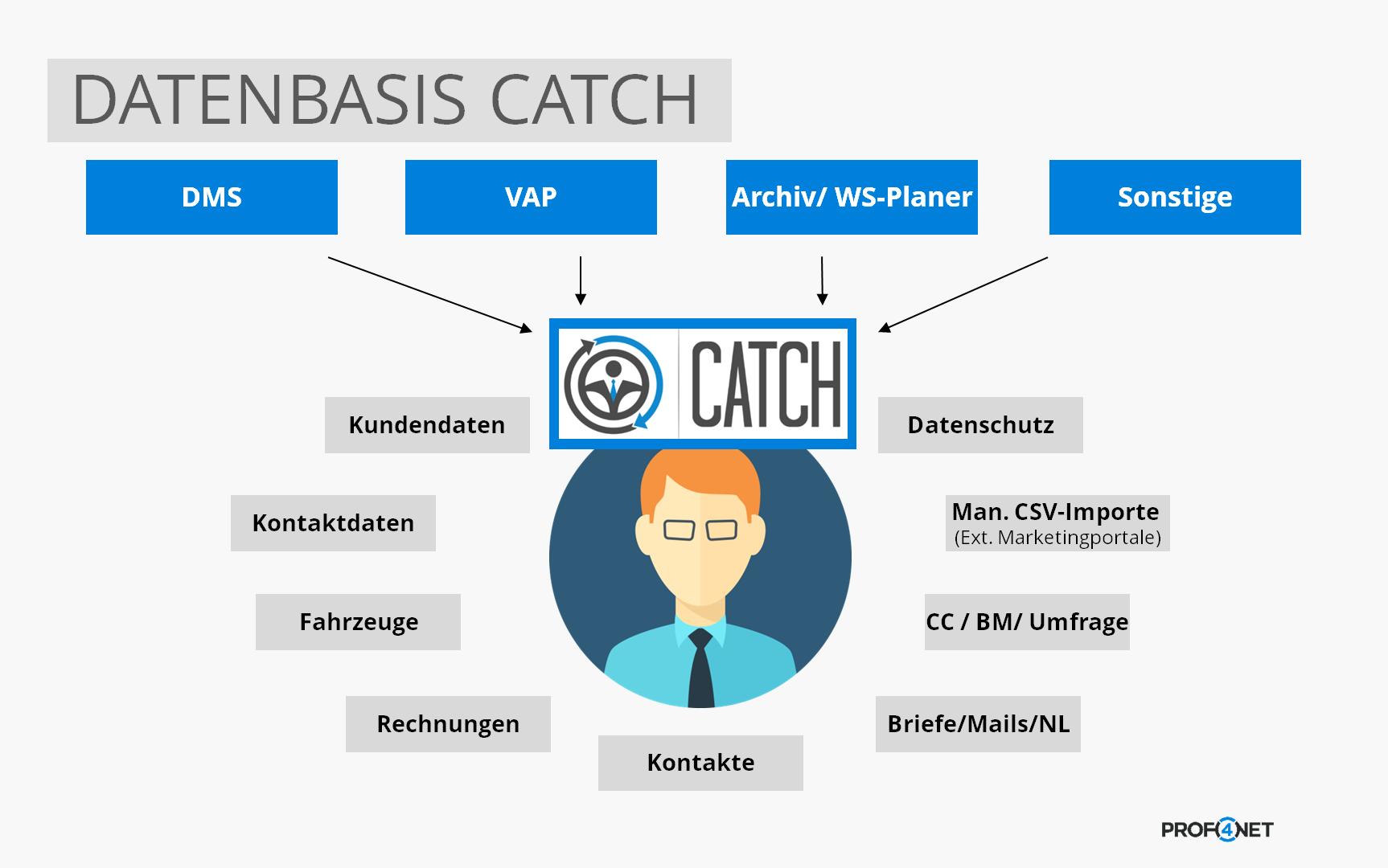 Datenbasis von CATCH