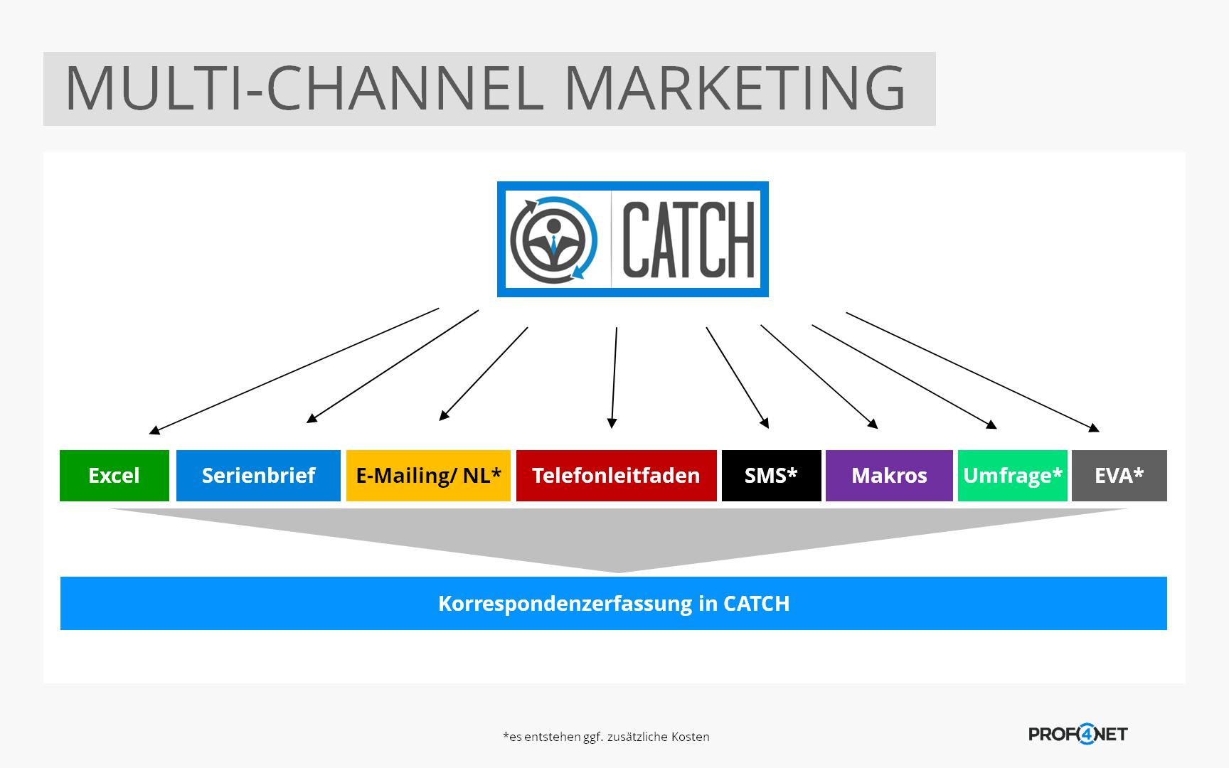 Multi-Channelmarketing mit CATCH